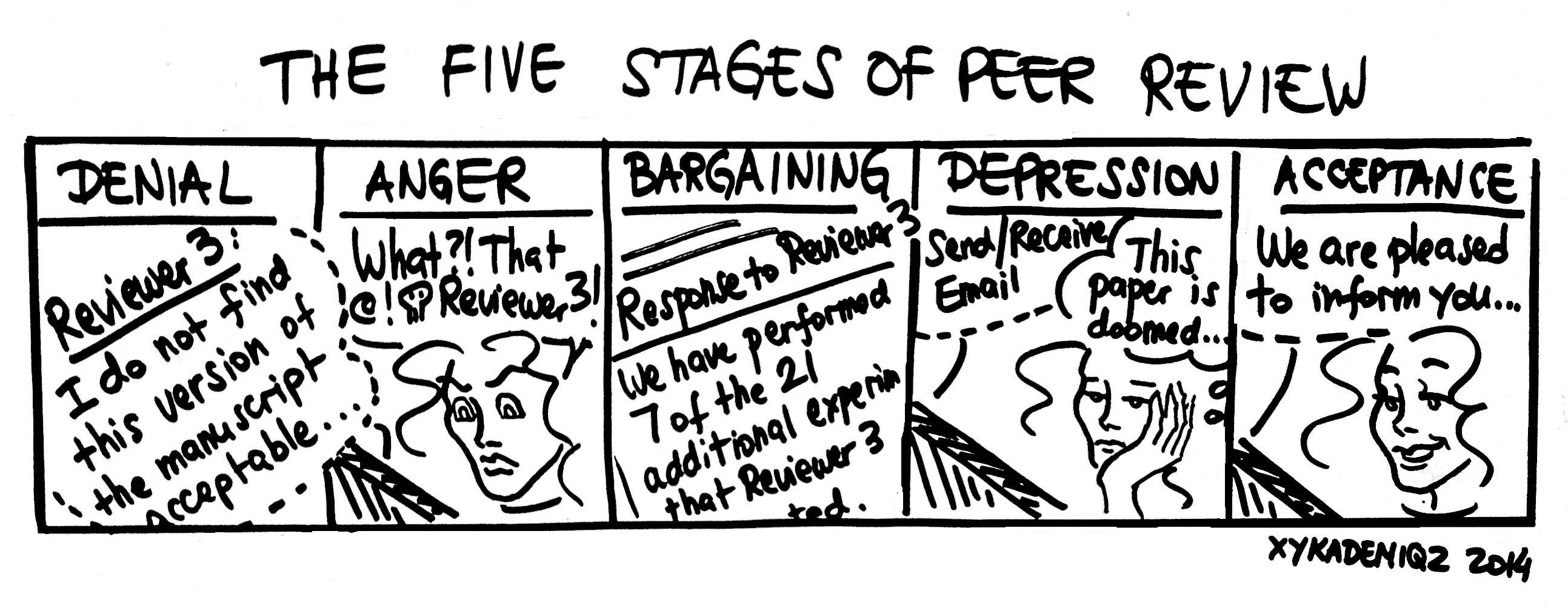 peer review writing process Referred to as peer conferencing, peer review, peer response groups, or writing  groups, the process of having students read and respond to the writing of their.